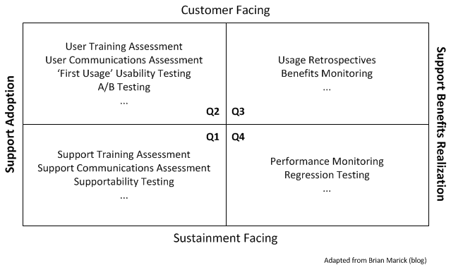 Beyond Agile Testing Quadrants