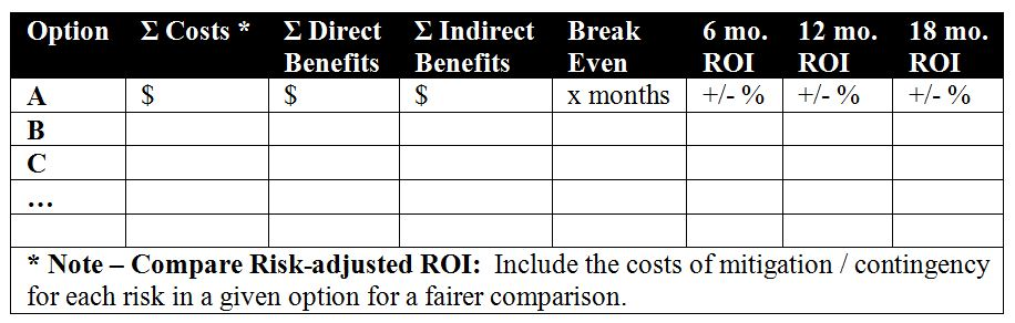 Test Automation Cost-Benefits Summary Table
