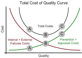 Approach To Testing: Total Cost of Quality Curve