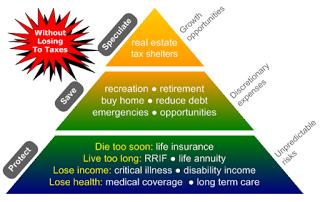 plan pyramid