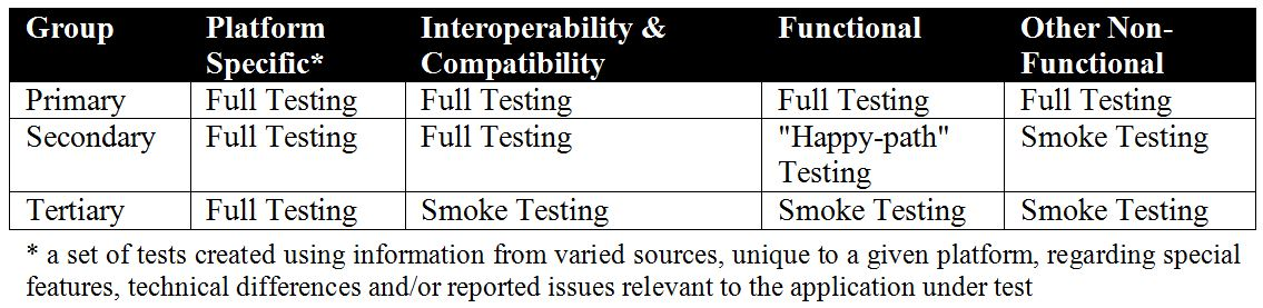 mobile application testing - level of testing per prioritized mobile devices