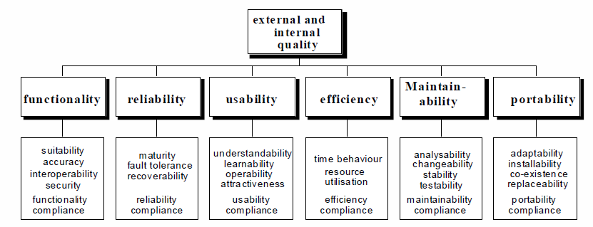 Product Quality Model ISO/IEC 25010