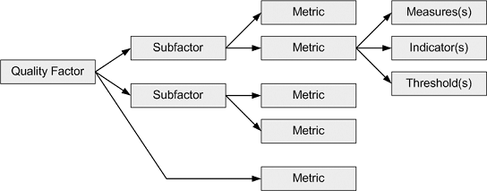 Quality Factors To Metrics Tree