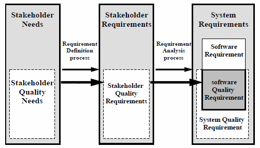 Quality Requirement Definition Analysis ISO/IEC 25030