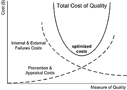 Total Cost of Quality curves