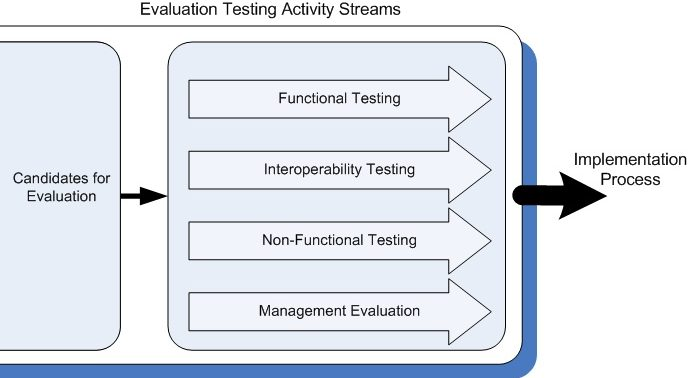 Testing COTS Systems - Evaluation Testing in Parallel