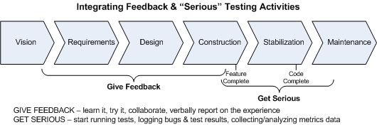 Integrating Feedback and Serious Testing