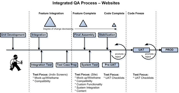 Quality Gates: Integrated QA Process - Websites example