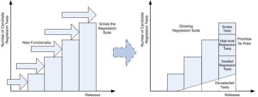 Regression Test Suite Management Diagram