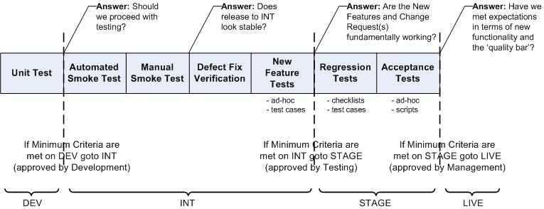 Release Criteria Diagram