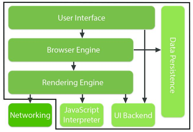 browser components