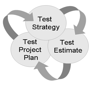 Test Strategy Co-dependence